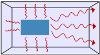 Prinzip der Infrarotheizung: die Infrarotheizung erwärmt die Bauteile, nicht die Luft