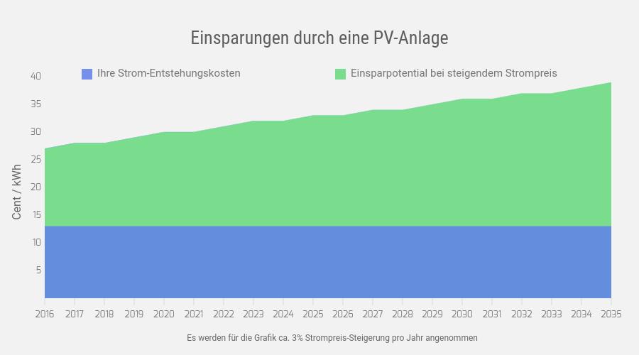 Photovoltaik Rentabilität durch Einsparungen im Eigenverbrauch