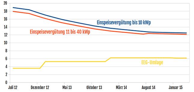 Das Diagramm zeigt die Degression der Photovoltaik-Einspeisevergütung für PV-Anlagen bis 10 kWp und von 11 bis 40 kWp im Vergleich zum Anstieg der EEG-Umlage