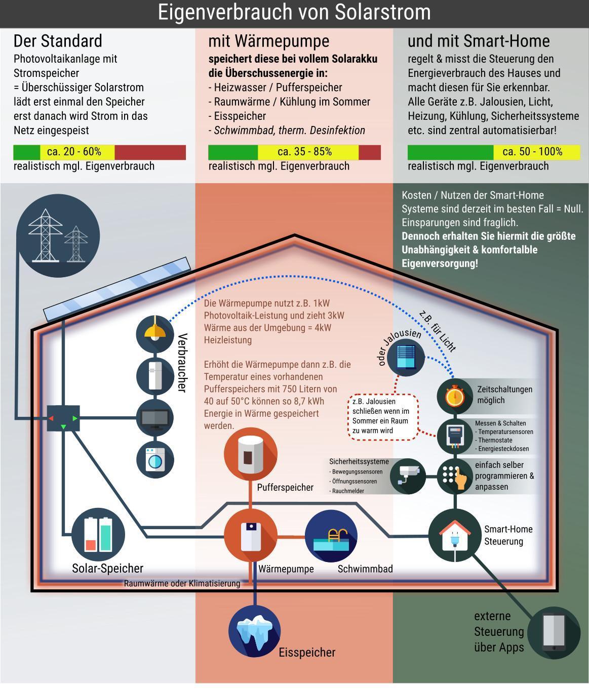 photovoltaik eigenverbrauch so profitieren sie davon. Black Bedroom Furniture Sets. Home Design Ideas