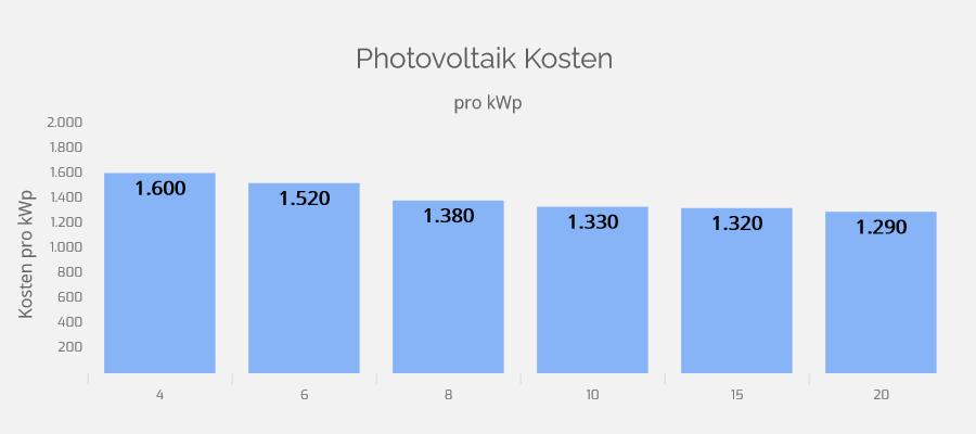 Kosten einer Photovoltaikanlage pro kWp