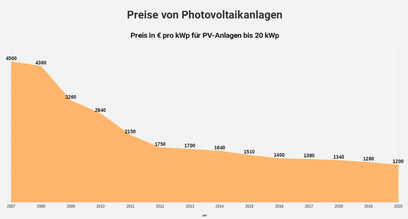 kosten von photovoltaikanlagen in 2018 checklisten