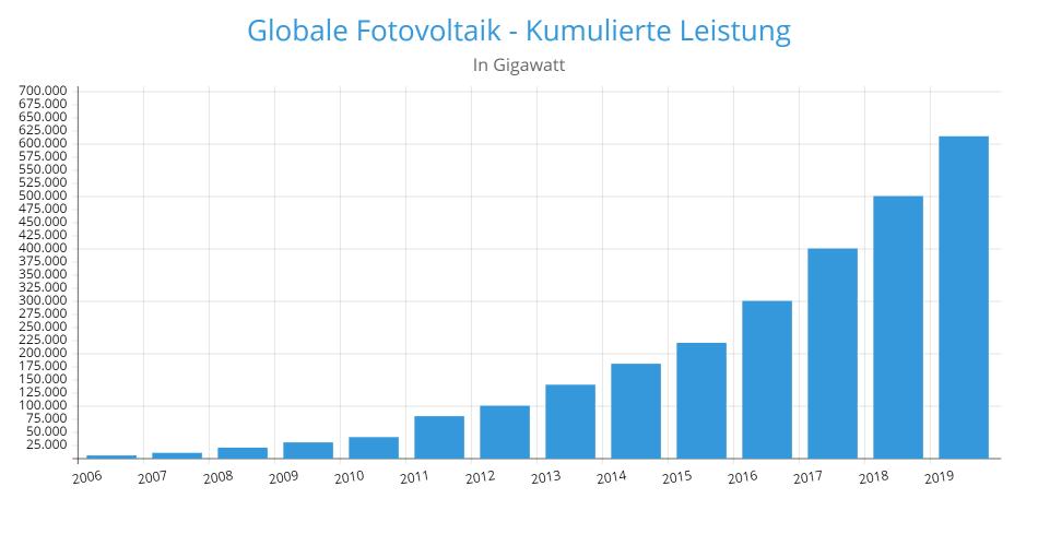 Kumulierte Leistung Fotovoltaik 2019
