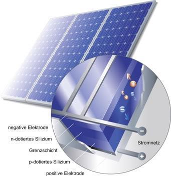 die besten solarzellen f r ihre anlage so planen sie in 2018. Black Bedroom Furniture Sets. Home Design Ideas