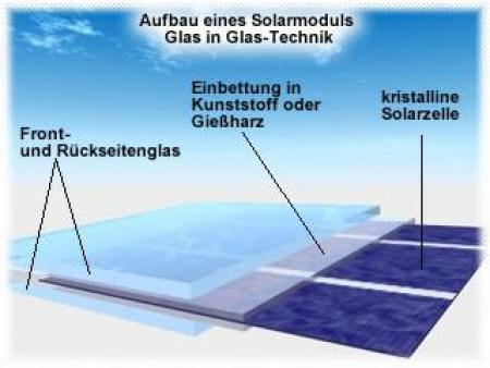Solaranlagen Glossar