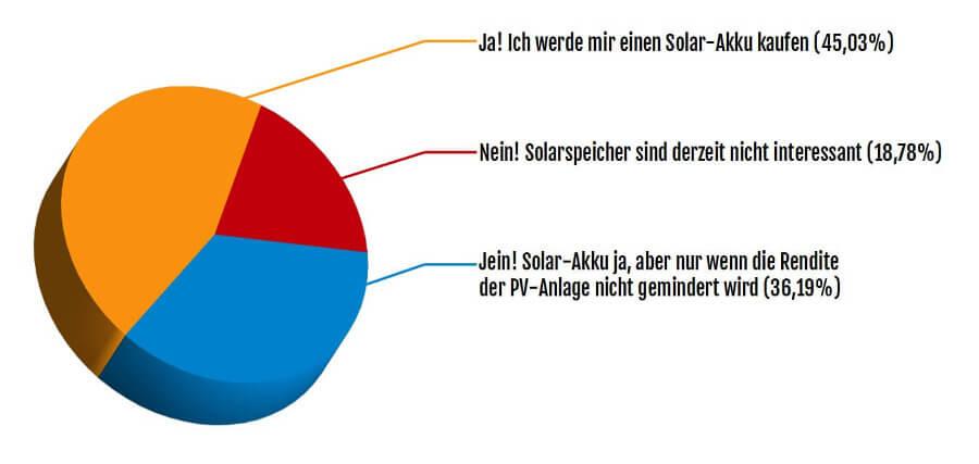 Umfrage-Ergebenis: Würden Sie einen Solar-Akku kaufen?