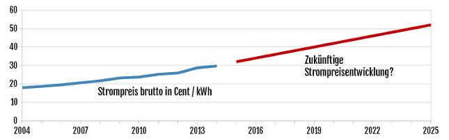 Die Entwicklung der Strompreise von 2002 bis heute - je mehr der Strompreis in der Zukunft steigt, desto rentabler wird die Anschaffung einer Photovoltaikanlage