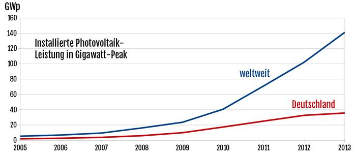 Diagramm: Vergleich zwischen Deutschland und dem weltweiten Zubau an Photovoltaikleistung gemessen in GWp
